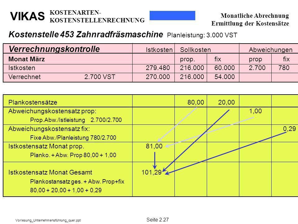 VIKAS Vorlesung_Unternehmensführung_quer.ppt Verrechnungskontrolle IstkostenSollkostenAbweichungen Monat März prop.fixpropfix Istkosten279.480216.0006