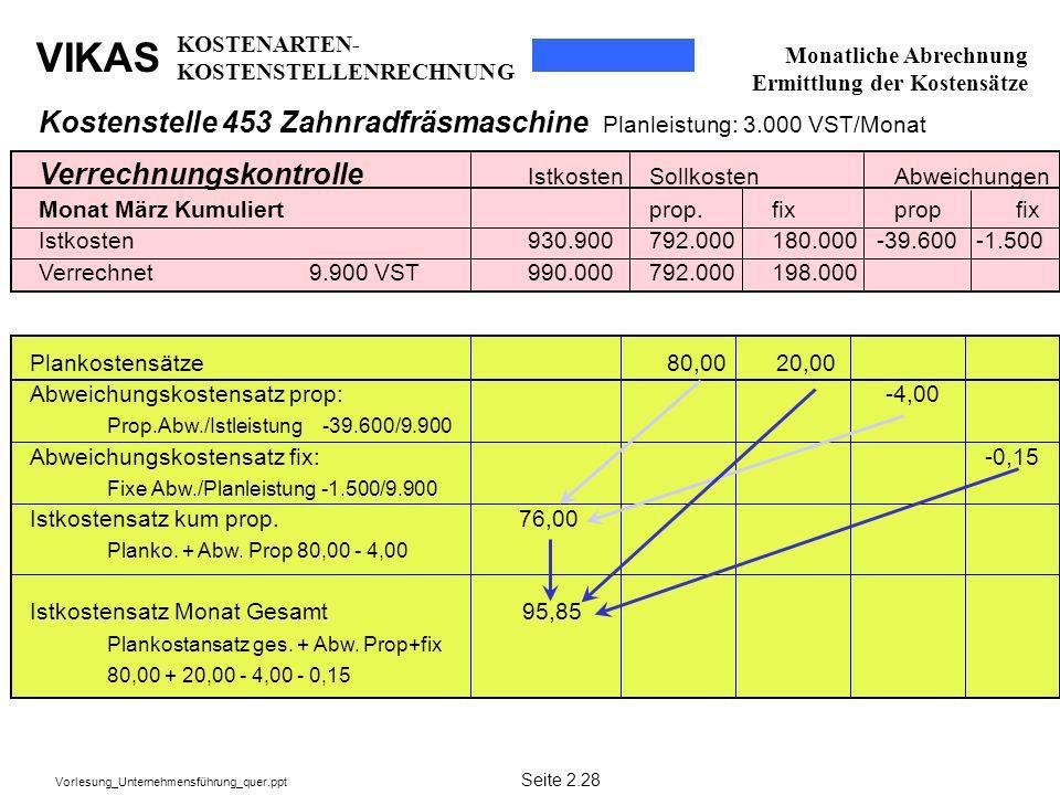 VIKAS Vorlesung_Unternehmensführung_quer.ppt Verrechnungskontrolle IstkostenSollkostenAbweichungen Monat März Kumuliert prop.fixpropfix Istkosten930.9