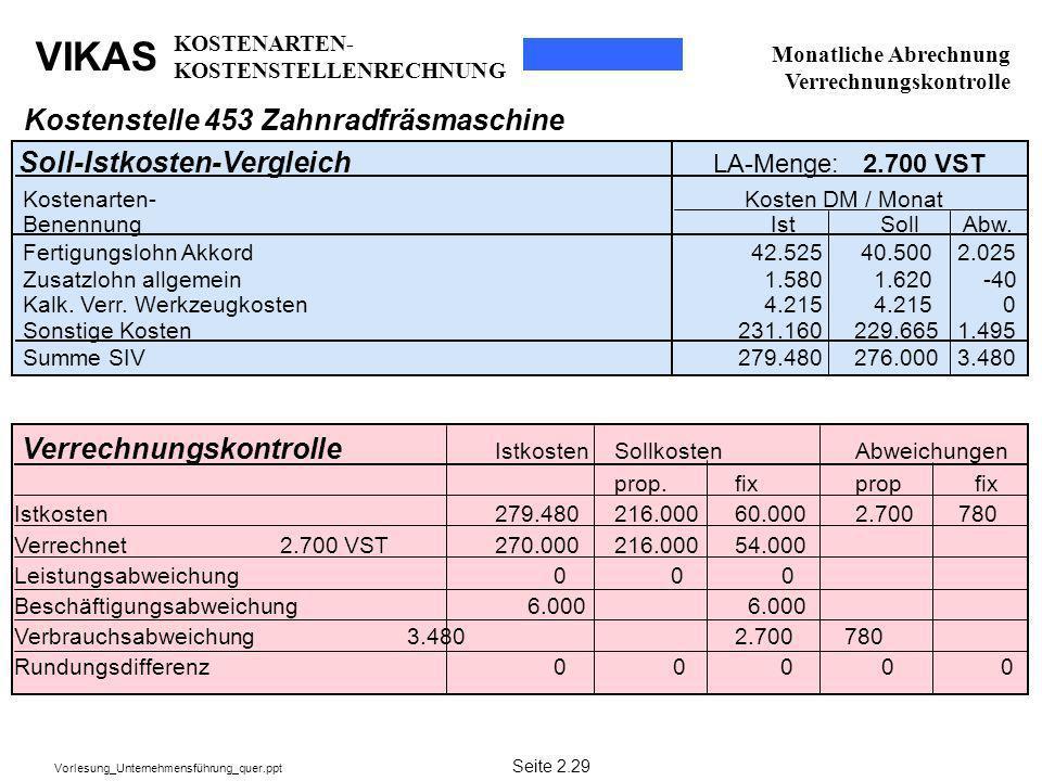 VIKAS Vorlesung_Unternehmensführung_quer.ppt Kostenstelle 453 Zahnradfräsmaschine Soll-Istkosten-Vergleich LA-Menge: 2.700 VST Verrechnungskontrolle I