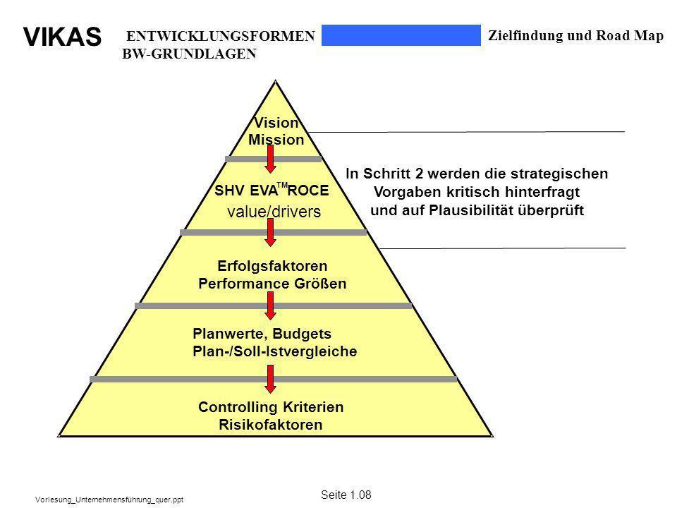 VIKAS Vorlesung_Unternehmensführung_quer.ppt In Schritt 2 werden die strategischen Vorgaben kritischhinterfragt und auf Plausibilität überprüft SHV EV