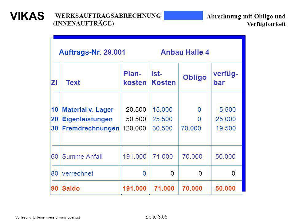 VIKAS Vorlesung_Unternehmensführung_quer.ppt Abrechnung mit Obligo und Verfügbarkeit Auftrags-Nr. 29.001 Anbau Halle 4 ZI Text Plan- kosten Ist- Koste