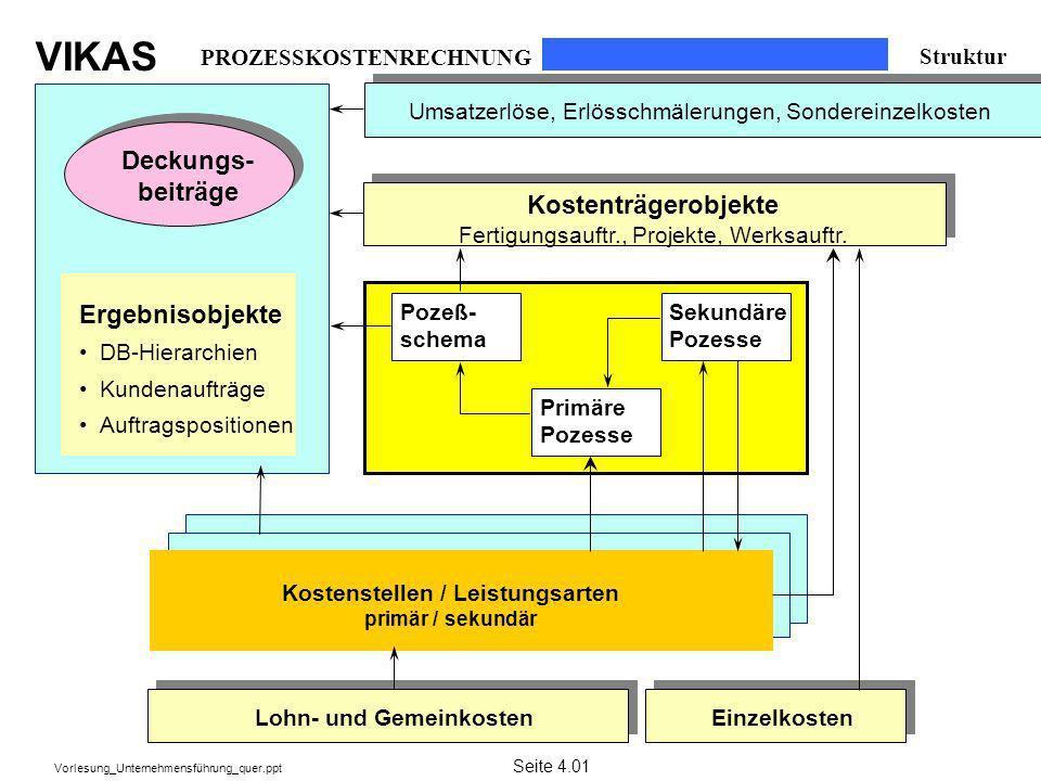 VIKAS Vorlesung_Unternehmensführung_quer.ppt PROZESSKOSTENRECHNUNG Struktur Deckungs- beiträge Kostenträgerobjekte Fertigungsauftr., Projekte, Werksau