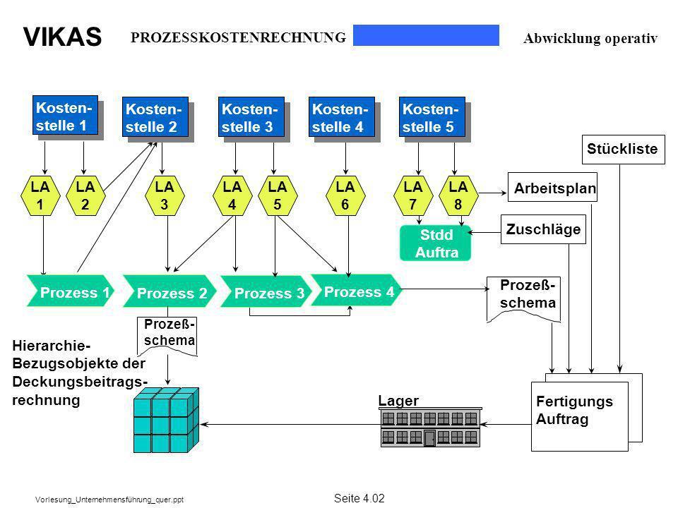 VIKAS Vorlesung_Unternehmensführung_quer.ppt Prozess 2Prozess 3Prozess 4 Zuschläge Arbeitsplan Prozeß- schema Lager Fertigungs Auftrag Hierarchie- Bez