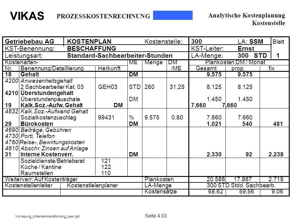 VIKAS Vorlesung_Unternehmensführung_quer.ppt Getriebebau AGKOSTENPLANKostenstelle: 300 LA: SSM Blatt KST-Benennung:BESCHAFFUNGKST-Leiter:Ernst Leistun