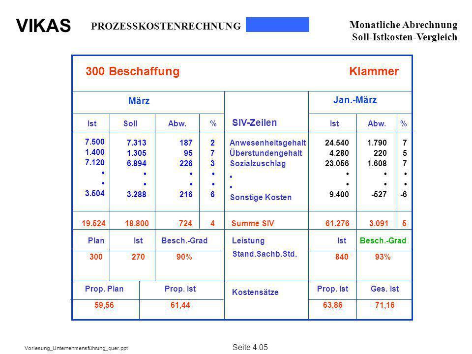 VIKAS Vorlesung_Unternehmensführung_quer.ppt 300 BeschaffungKlammer März Jan.-März SIV-Zeilen Ist SollAbw. % 7.313 1.305 6.894 3.288 187 95 226 216 24