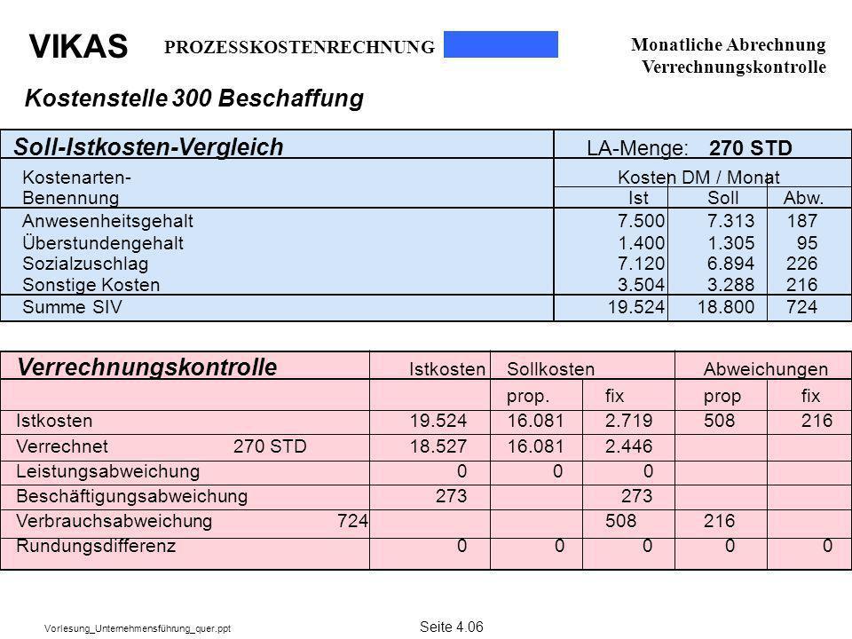 VIKAS Vorlesung_Unternehmensführung_quer.ppt Kostenstelle 300 Beschaffung Soll-Istkosten-Vergleich LA-Menge: 270 STD Kostenarten- Kosten DM / Monat Be