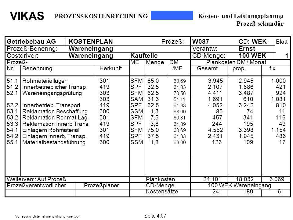 VIKAS Vorlesung_Unternehmensführung_quer.ppt Kosten- und Leistungsplanung Prozeß sekundär Getriebebau AGKOSTENPLANProzeß: W087 CD: WEK Blatt Prozeß-Be