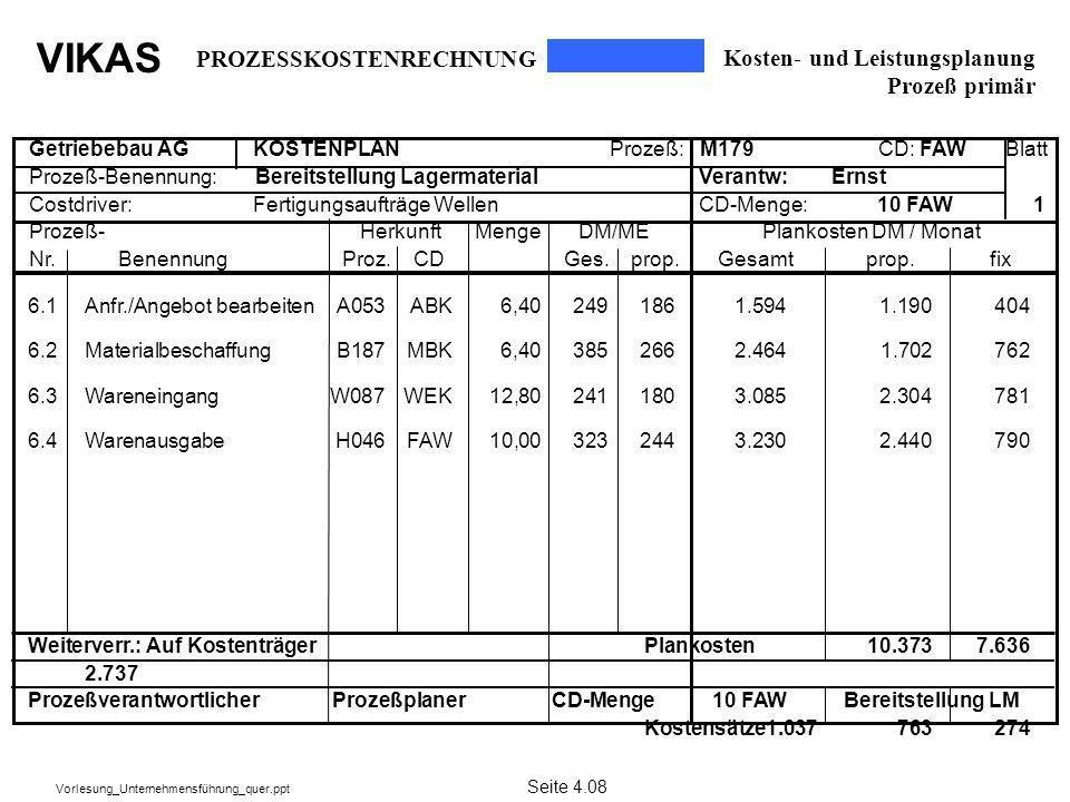 VIKAS Vorlesung_Unternehmensführung_quer.ppt Kosten- und Leistungsplanung Prozeß primär PROZESSKOSTENRECHNUNG Seite 4.08 6.1Anfr./Angebot bearbeitenA0