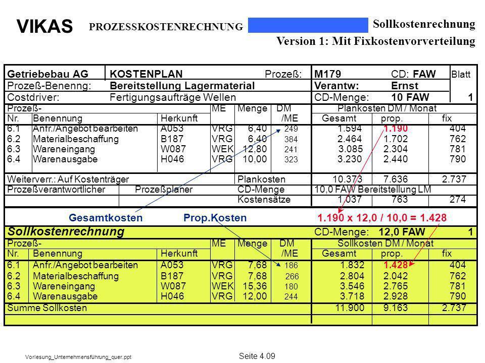 VIKAS Vorlesung_Unternehmensführung_quer.ppt Sollkostenrechnung Version 1: Mit Fixkostenvorverteilung PROZESSKOSTENRECHNUNG Seite 4.09 Getriebebau AGK