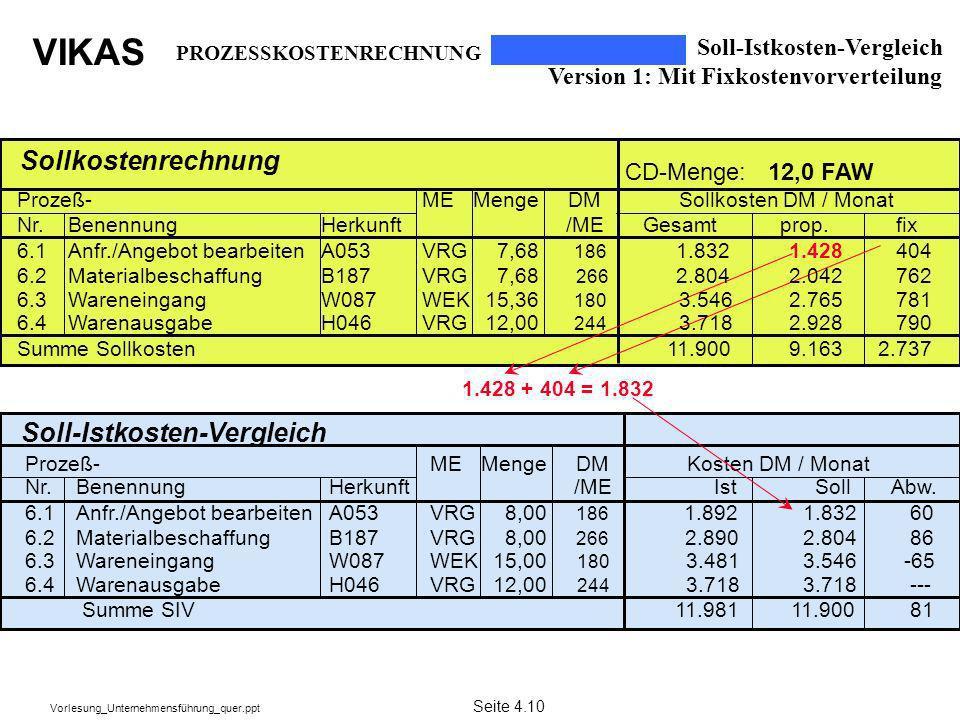 VIKAS Vorlesung_Unternehmensführung_quer.ppt Soll-Istkosten-Vergleich Version 1: Mit Fixkostenvorverteilung PROZESSKOSTENRECHNUNG Seite 4.10 Sollkoste