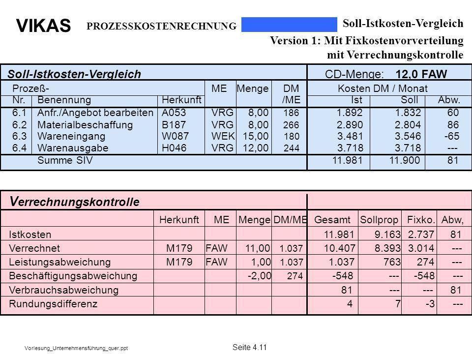 VIKAS Vorlesung_Unternehmensführung_quer.ppt Soll-Istkosten-Vergleich Version 1: Mit Fixkostenvorverteilung mit Verrechnungskontrolle PROZESSKOSTENREC