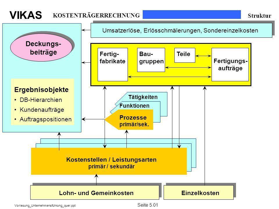 VIKAS Vorlesung_Unternehmensführung_quer.ppt Deckungs- beiträge Tätigkeiten Kostenstellen / Leistungsarten primär / sekundär Funktionen Prozesse primä