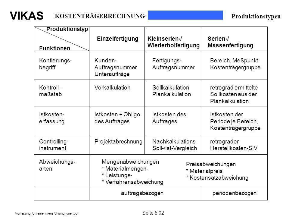 VIKAS Vorlesung_Unternehmensführung_quer.ppt Produktionstypen Funktionen Kontierungs- begriff Kontroll- maßstab Istkosten- erfassung Controlling- inst