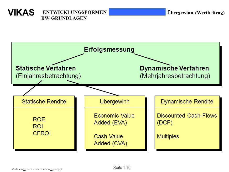 VIKAS Vorlesung_Unternehmensführung_quer.ppt Statistische Rendite Übergewinn (Wertbeitrag) Erfolgsmessung Statische Verfahren (Einjahresbetrachtung) D