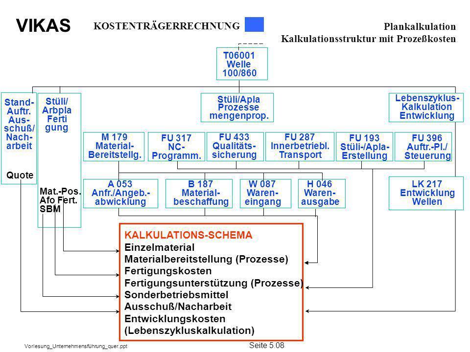 VIKAS Vorlesung_Unternehmensführung_quer.ppt T06001 Welle 100/860 FU 193 Stüli-/Apla- Erstellung H 046 Waren- ausgabe Stand- Auftr. Aus- schuß/ Nach-