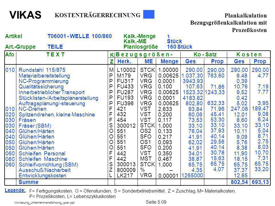 VIKAS Vorlesung_Unternehmensführung_quer.ppt Legende: F= Fertigungskosten, O = Ofenstunden, S = Sonderbetriebsmittel, Z = Zuschlag, M= Materialkosten,