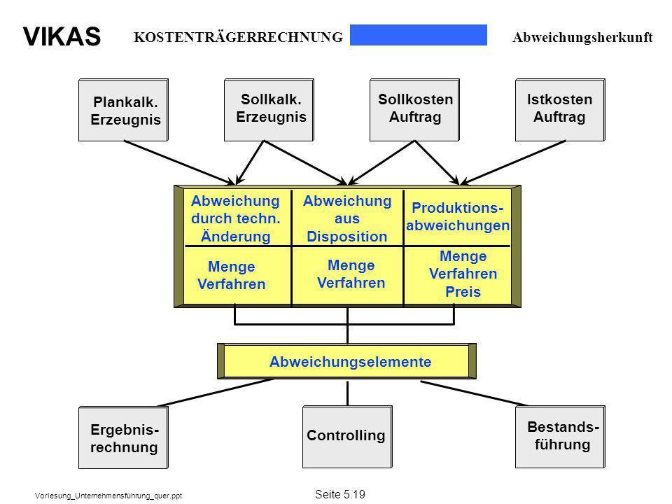 VIKAS Vorlesung_Unternehmensführung_quer.ppt Plankalk. Erzeugnis Abweichung durch techn. Änderung Abweichungselemente Abweichung aus Disposition Produ