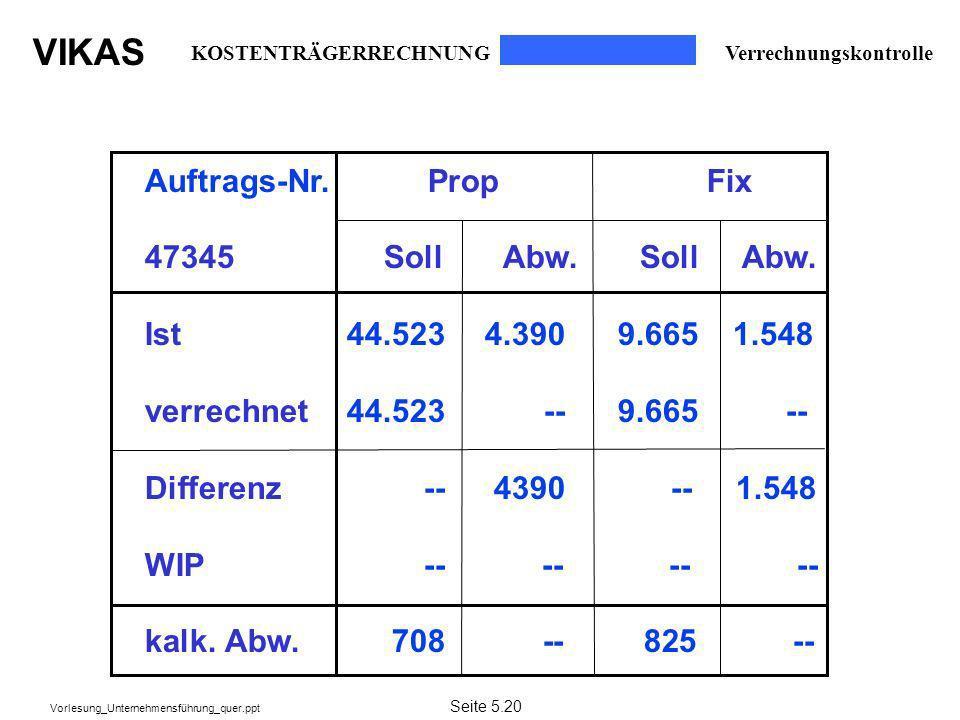 VIKAS Vorlesung_Unternehmensführung_quer.ppt Verrechnungskontrolle KOSTENTRÄGERRECHNUNG Auftrags-Nr. Prop Fix 47345 Soll Abw. Soll Abw. Ist44.5234.390