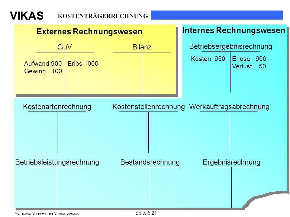 VIKAS Vorlesung_Unternehmensführung_quer.ppt GuVBilanz Betriebsergebnisrechnung ErgebnisrechnungBetriebsleistungsrechnung WerkauftragsabrechnungKosten