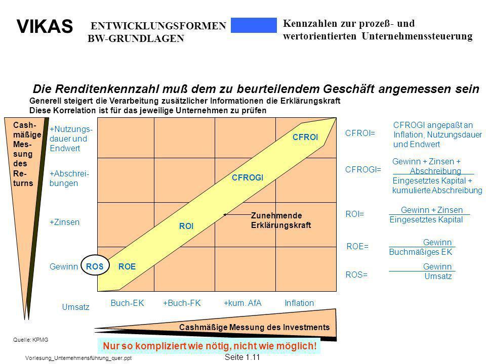 VIKAS Vorlesung_Unternehmensführung_quer.ppt CFROGI angepaßt an Inflation, Nutzungsdauer und Endwert CFROI= Gewinn + Zinsen + Abschreibung Eingesetzte