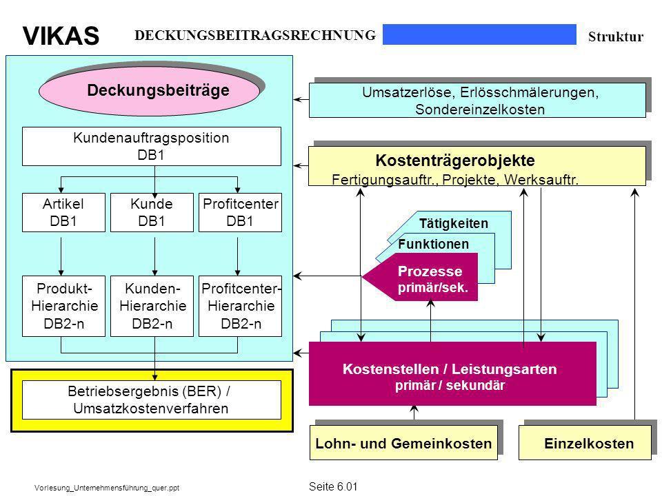 VIKAS Vorlesung_Unternehmensführung_quer.ppt DECKUNGSBEITRAGSRECHNUNG Struktur Kundenauftragsposition DB1 Deckungsbeiträge Kostenträgerobjekte Fertigu