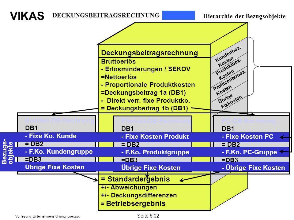 VIKAS Vorlesung_Unternehmensführung_quer.ppt DECKUNGSBEITRAGSRECHNUNG Hierarchie der Bezugsobjekte Deckungsbeitragsrechnung Bruttoerlös - Erlösminderu
