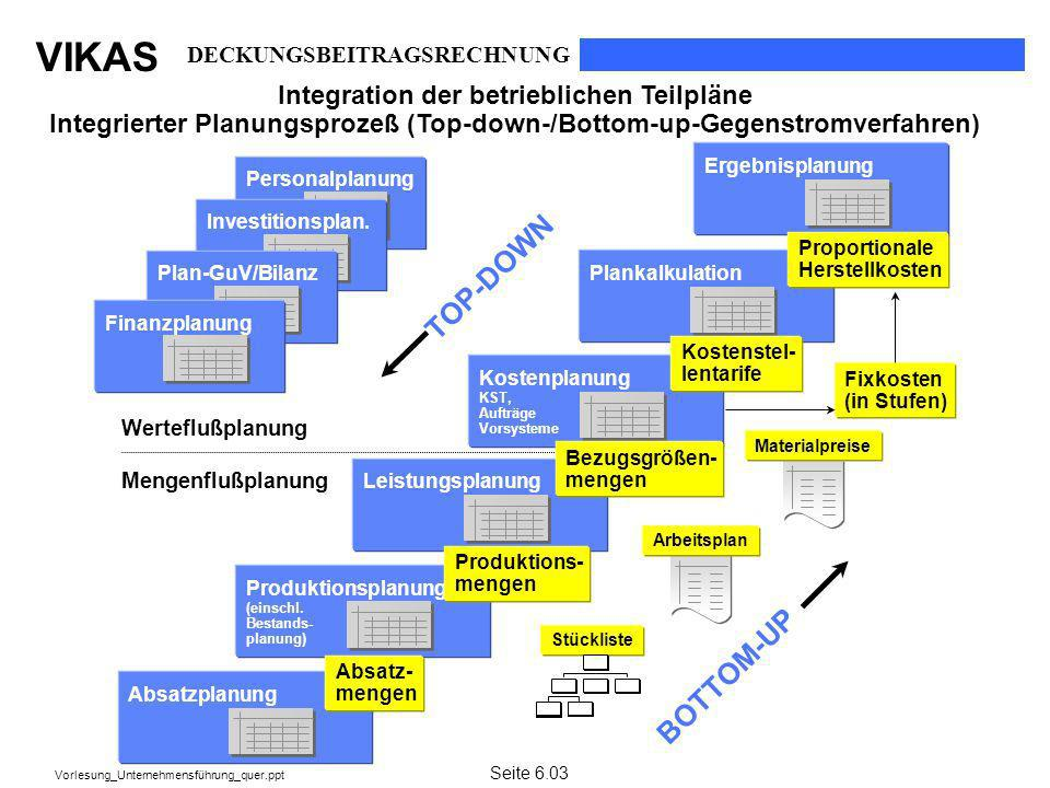 VIKAS Vorlesung_Unternehmensführung_quer.ppt Personalplanung Absatzplanung Leistungsplanung Produktionsplanung (einschl. Bestands- planung) Kostenplan