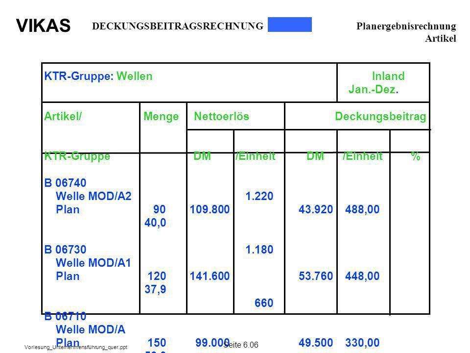 VIKAS Vorlesung_Unternehmensführung_quer.ppt KTR-Gruppe: Wellen Inland Jan.-Dez. Artikel/ Menge Nettoerlös Deckungsbeitrag KTR-Gruppe DM /Einheit DM /