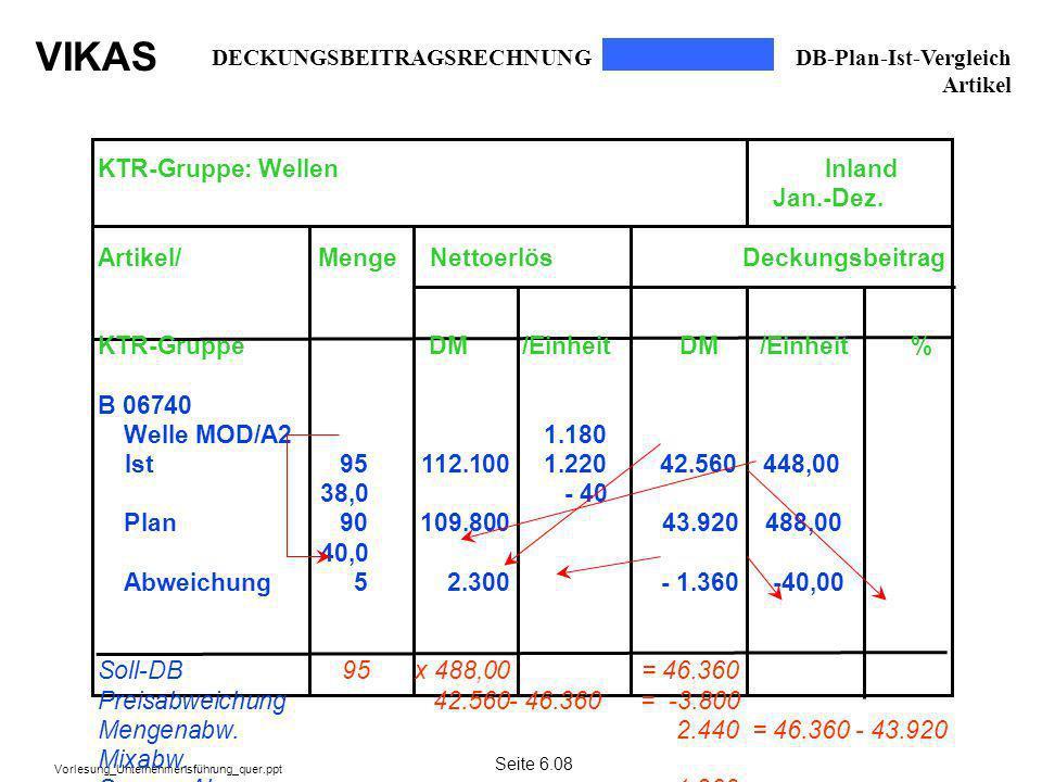 VIKAS Vorlesung_Unternehmensführung_quer.ppt 1.180 1.220 - 40 KTR-Gruppe: Wellen Inland Jan.-Dez. Artikel/ Menge Nettoerlös Deckungsbeitrag KTR-Gruppe
