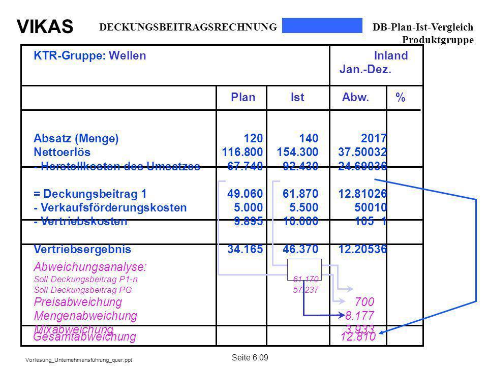 VIKAS Vorlesung_Unternehmensführung_quer.ppt DECKUNGSBEITRAGSRECHNUNG DB-Plan-Ist-Vergleich Produktgruppe Seite 6.09 Gesamtabweichung 12.810 KTR-Grupp