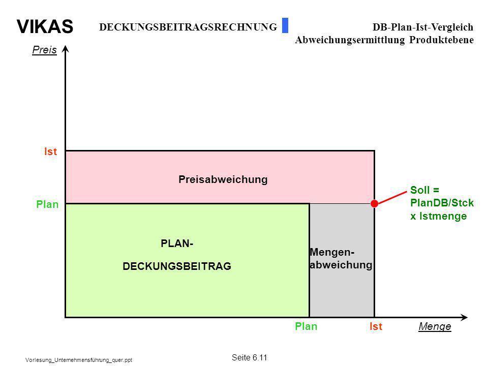VIKAS Vorlesung_Unternehmensführung_quer.ppt Preis Menge Plan Ist Soll = PlanDB/Stck x Istmenge PLAN- DECKUNGSBEITRAG Mengen- abweichung Preisabweichu