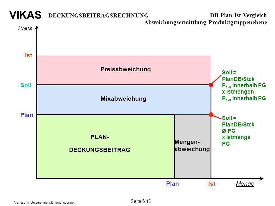 VIKAS Vorlesung_Unternehmensführung_quer.ppt Preis Menge Plan Ist Soll = PlanDB/Stck Ø PG x Istmenge PG PLAN- DECKUNGSBEITRAG Preisabweichung Soll Mix