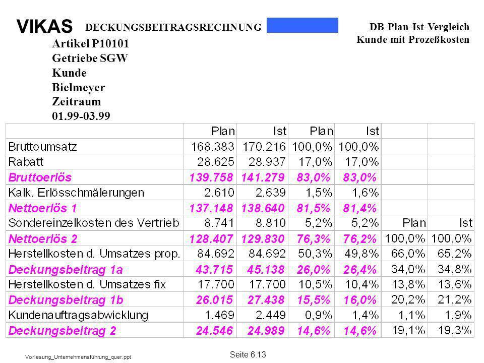 VIKAS Vorlesung_Unternehmensführung_quer.ppt Artikel P10101 Getriebe SGW Kunde Bielmeyer Zeitraum 01.99-03.99 DECKUNGSBEITRAGSRECHNUNG DB-Plan-Ist-Ver