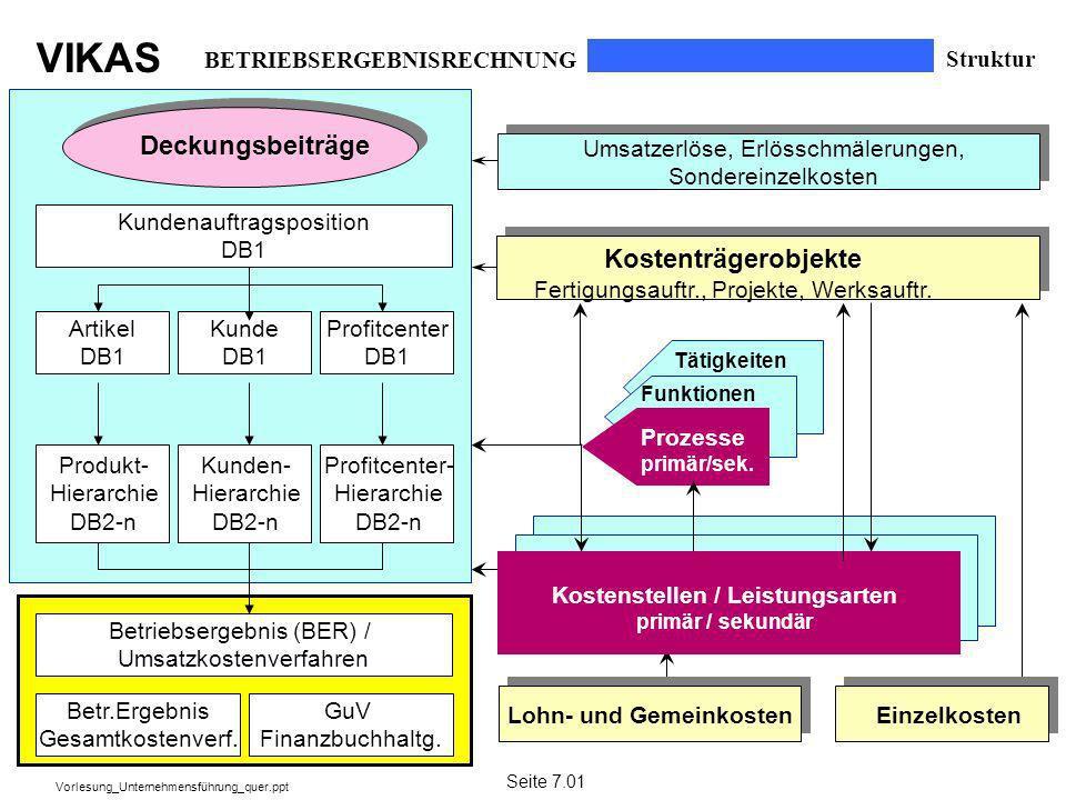VIKAS Vorlesung_Unternehmensführung_quer.ppt Kundenauftragsposition DB1 Deckungsbeiträge Kostenträgerobjekte Fertigungsauftr., Projekte, Werksauftr. T