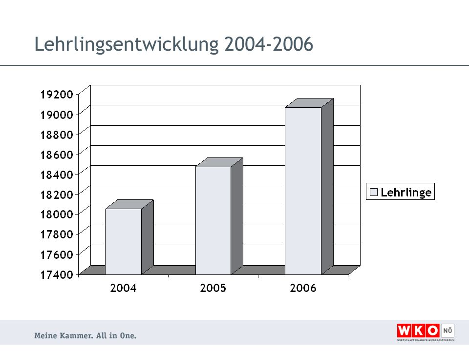 Lehrlingsentwicklung 2004-2006