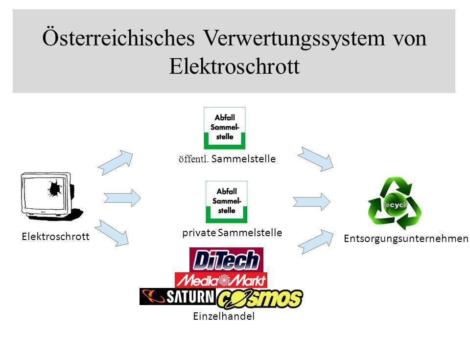 Österreichisches Verwertungssystem von Elektroschrott Entsorgungsunternehmen Einzelhandel öffentl. Sammelstelle private Sammelstelle Elektroschrott