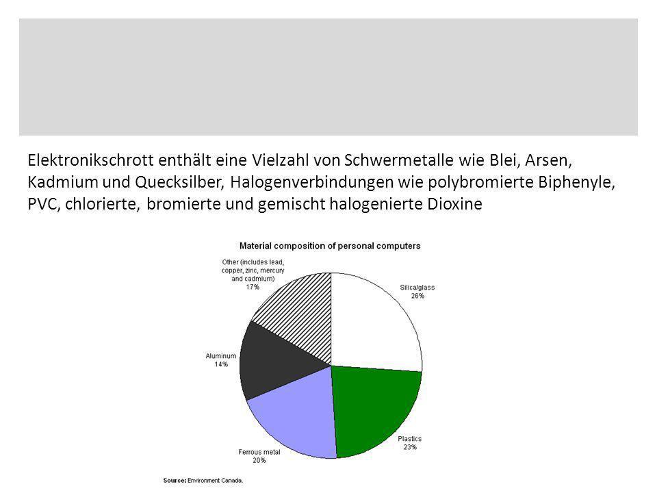 Deutschlands 38 Millionen Haushalte produzieren in jedem Jahr 1,1 Millionen Tonnen Elektronikschrott (geschätzt für 2005, Quelle ZVEI).