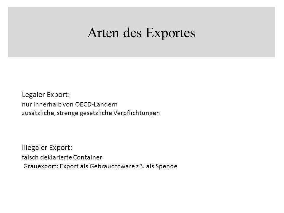 Legaler Export: nur innerhalb von OECD-Ländern zusätzliche, strenge gesetzliche Verpflichtungen Illegaler Export: falsch deklarierte Container Grauexp