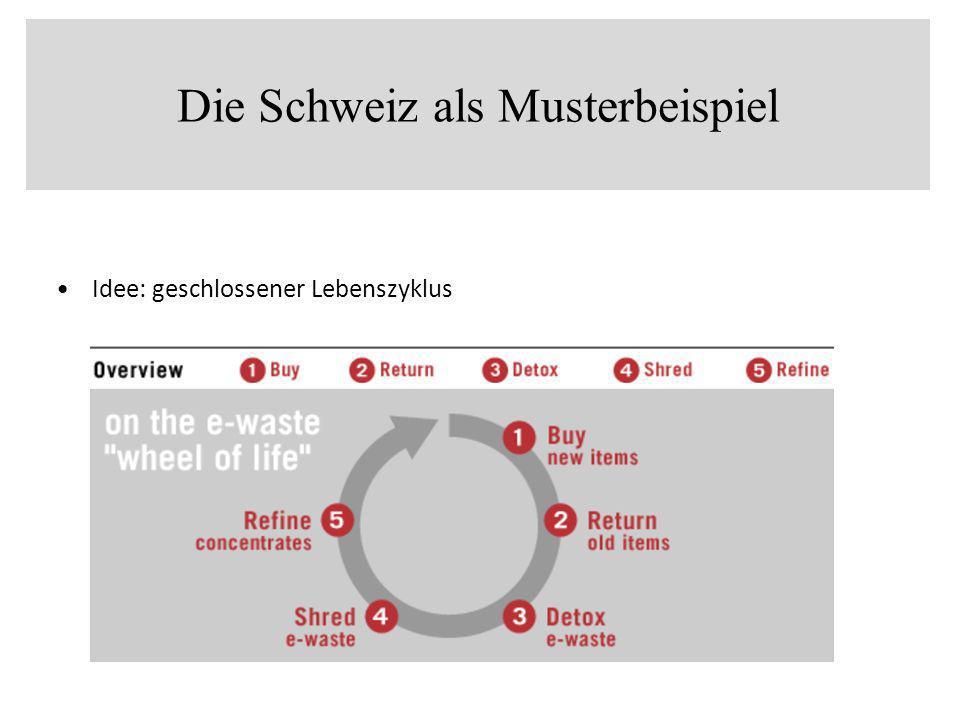 Die Schweiz als Musterbeispiel Idee: geschlossener Lebenszyklus