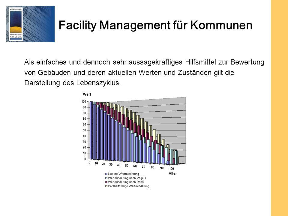 Facility Management für Kommunen Als einfaches und dennoch sehr aussagekräftiges Hilfsmittel zur Bewertung von Gebäuden und deren aktuellen Werten und Zuständen gilt die Darstellung des Lebenszyklus.