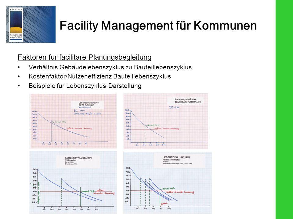Facility Management für Kommunen Faktoren für facilitäre Planungsbegleitung Verhältnis Gebäudelebenszyklus zu Bauteillebenszyklus Kostenfaktor/Nutzeneffizienz Bauteillebenszyklus Beispiele für Lebenszyklus-Darstellung