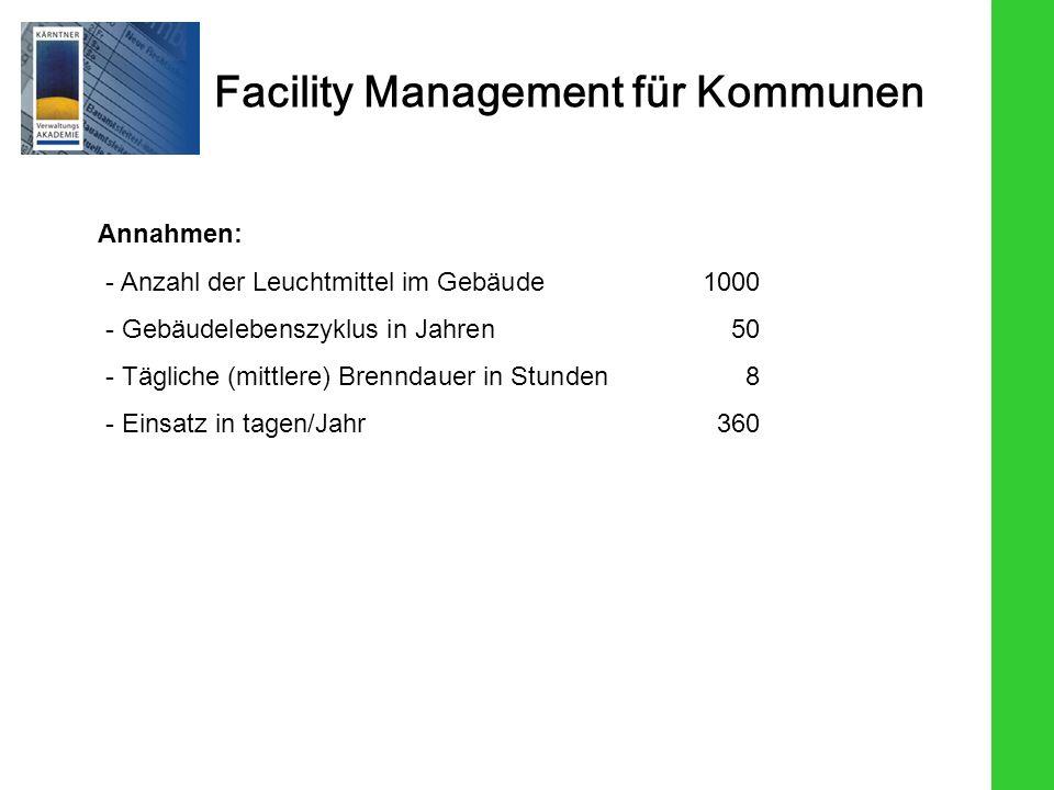 Facility Management für Kommunen Annahmen: - Anzahl der Leuchtmittel im Gebäude1000 - Gebäudelebenszyklus in Jahren50 - Tägliche (mittlere) Brenndauer