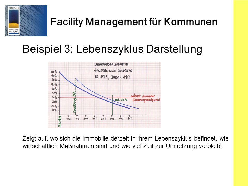 Facility Management für Kommunen Beispiel 3: Lebenszyklus Darstellung Zeigt auf, wo sich die Immobilie derzeit in ihrem Lebenszyklus befindet, wie wirtschaftlich Maßnahmen sind und wie viel Zeit zur Umsetzung verbleibt.