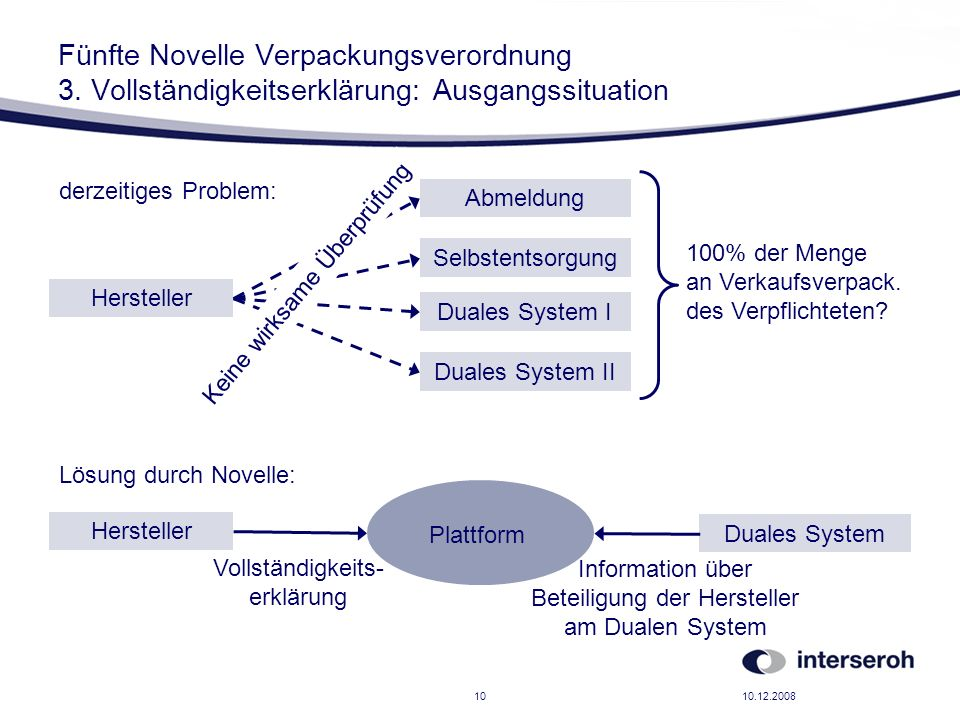 10.12.200810 Fünfte Novelle Verpackungsverordnung 3. Vollständigkeitserklärung: Ausgangssituation Hersteller Abmeldung Selbstentsorgung Duales System
