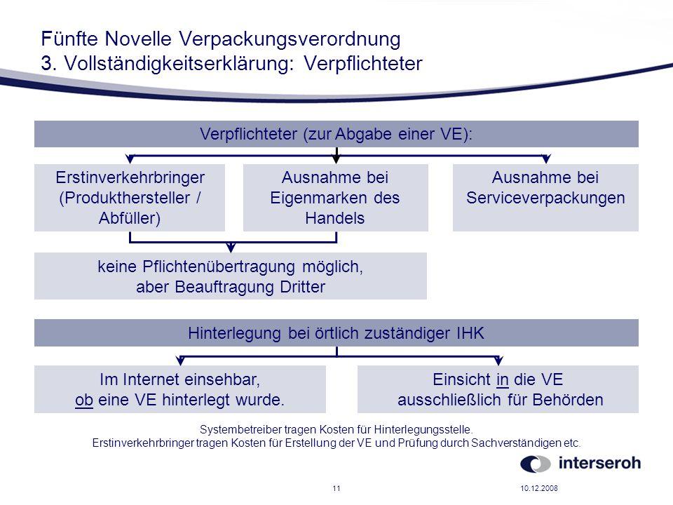 10.12.200811 Fünfte Novelle Verpackungsverordnung 3. Vollständigkeitserklärung: Verpflichteter Verpflichteter (zur Abgabe einer VE): Erstinverkehrbrin