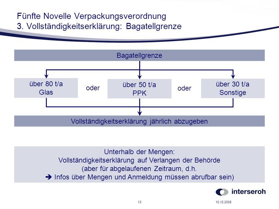 10.12.200813 Fünfte Novelle Verpackungsverordnung 3. Vollständigkeitserklärung: Bagatellgrenze Bagatellgrenze über 80 t/a Glas über 30 t/a Sonstige üb