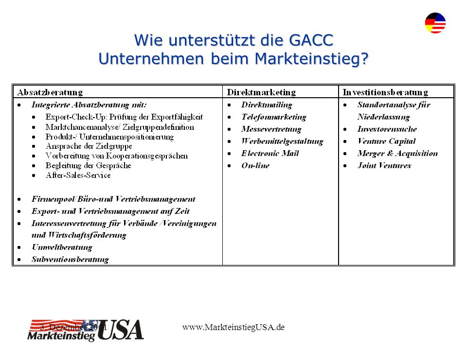 3. Dezember 2001www.MarkteinstiegUSA.de Wie unterstützt die GACC Unternehmen beim Markteinstieg