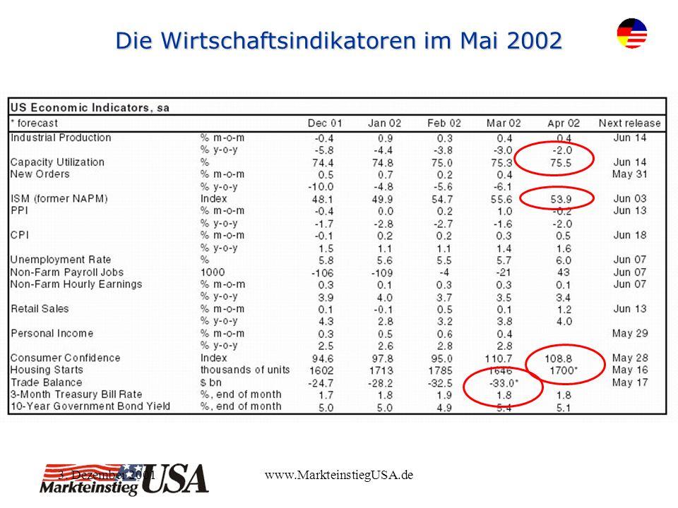 3. Dezember 2001www.MarkteinstiegUSA.de Die Wirtschaftsindikatoren im Mai 2002