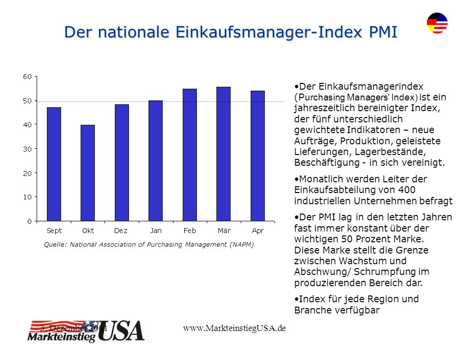 3. Dezember 2001www.MarkteinstiegUSA.de Der nationale Einkaufsmanager-Index PMI Quelle: National Association of Purchasing Management (NAPM) Der Einka