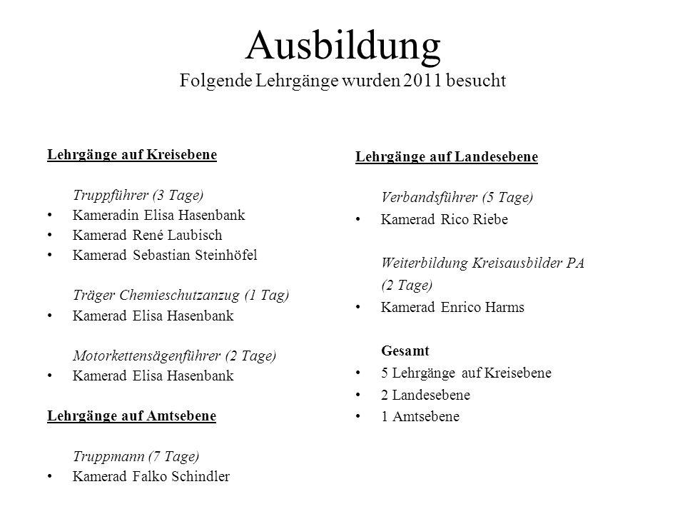 Ausbildung Folgende Lehrgänge wurden 2011 besucht Lehrgänge auf Kreisebene Truppführer (3 Tage) Kameradin Elisa Hasenbank Kamerad René Laubisch Kamera